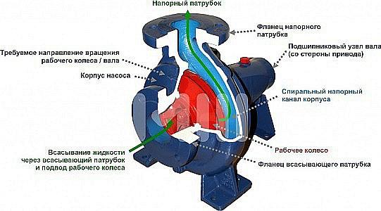Как выбрать центробежный насос